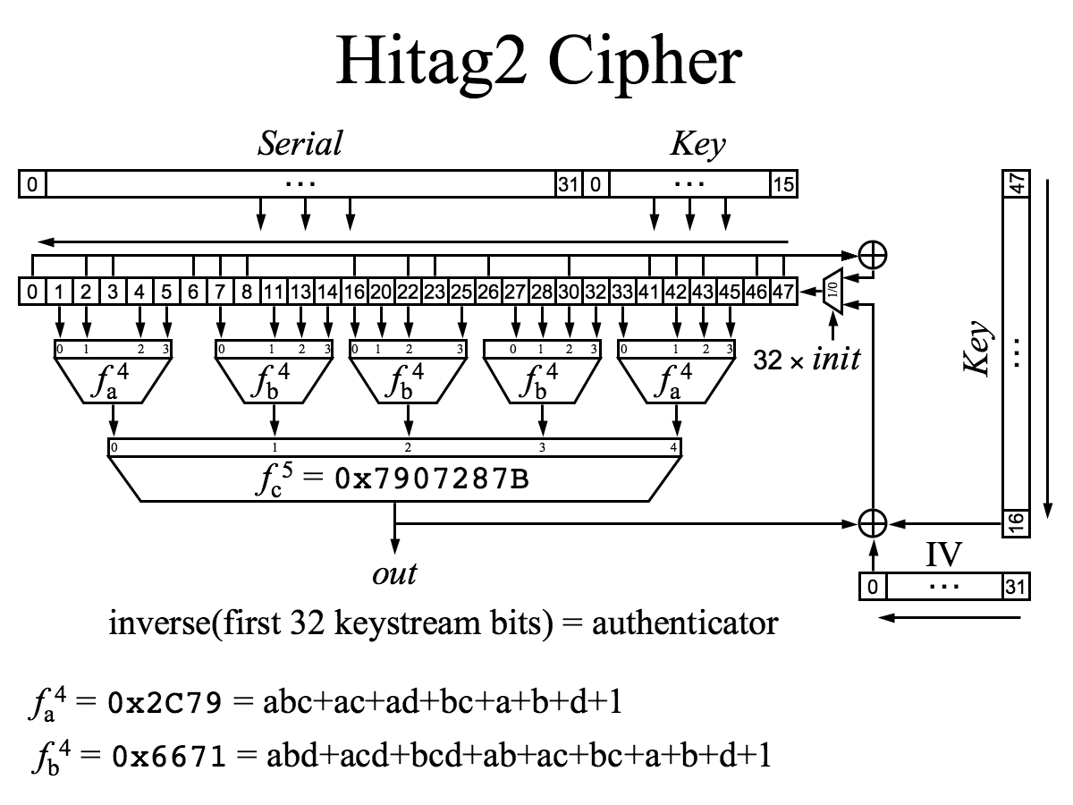 leakwatch hitag 2 stream cipher example leakwatch