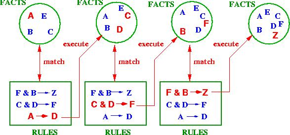 www.cs.bham.ac.uk_mmk_teaching_ai_figures_forward-rules.jpg